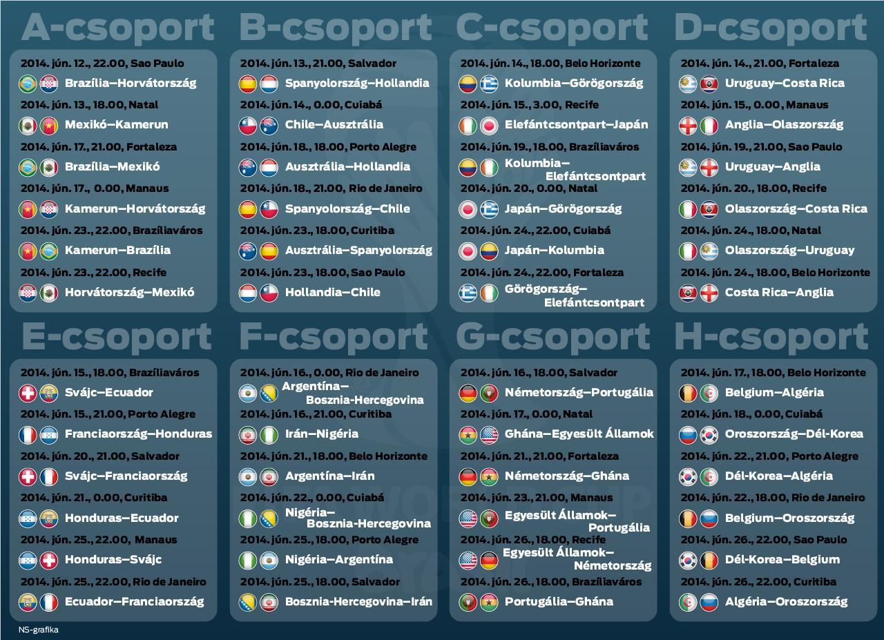 A  Es Foci Vb Csoportbeosztasa Es Menetrendje Kattintson A Nagy Meretu Infografika Letoltesehez Infografika Nemzeti Sport