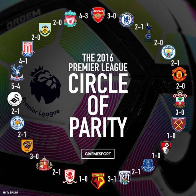 Az Arsenal megverte a Chelsea-t, a Chelsea a Tottenhamet, … a Liverpool pedig az Arsenalt (Forrás: Give Me Sport)