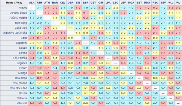 Kékkel a hazai győzelmek, sárgával a döntetlenek, pirossal a vendégsikerek