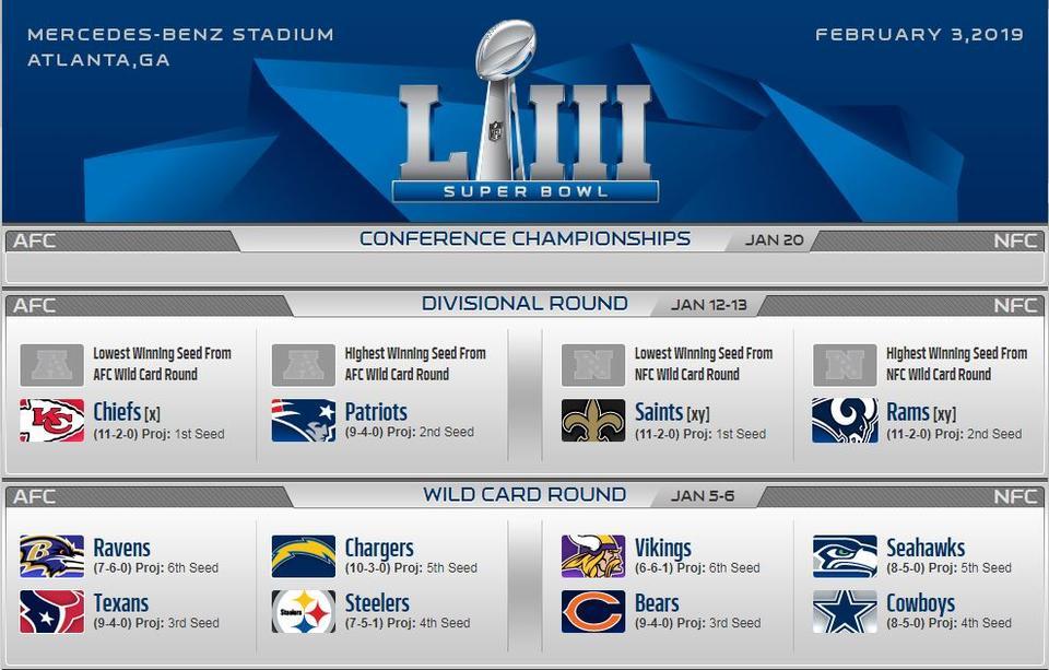 c02288de3e NFL: minden csoportgyőztes meglehet az NFC-ben – esélyek - NSO